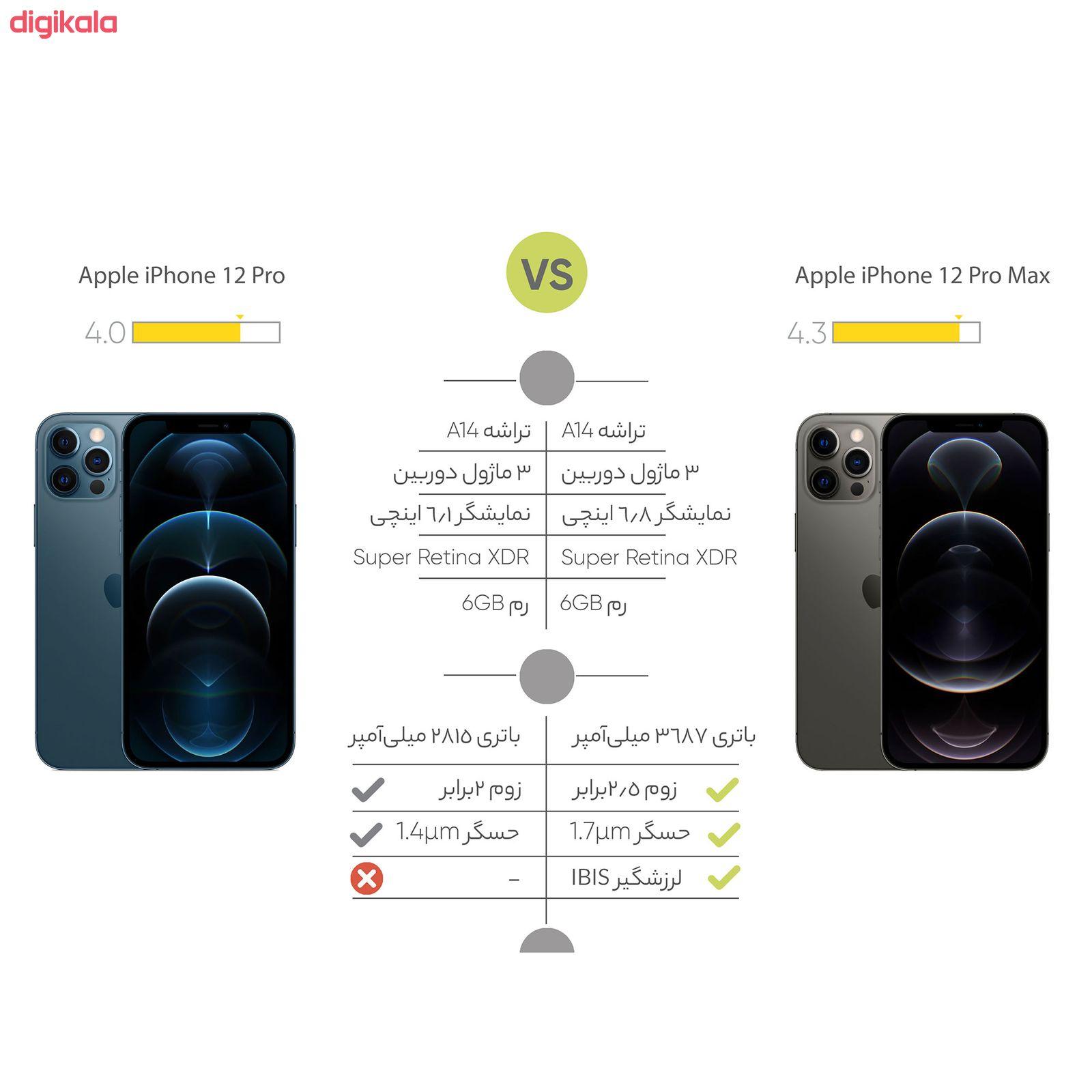 گوشی موبایل اپل مدل iPhone 12 Pro A2408 دو سیم کارت ظرفیت 256 گیگابایت main 1 16