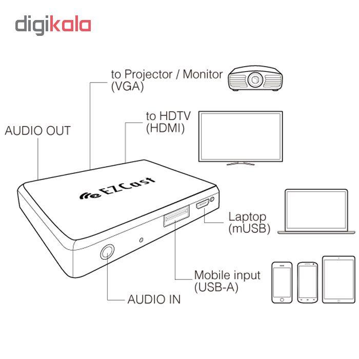 دانگل HDMI ایزی کست مدل Compact DUO