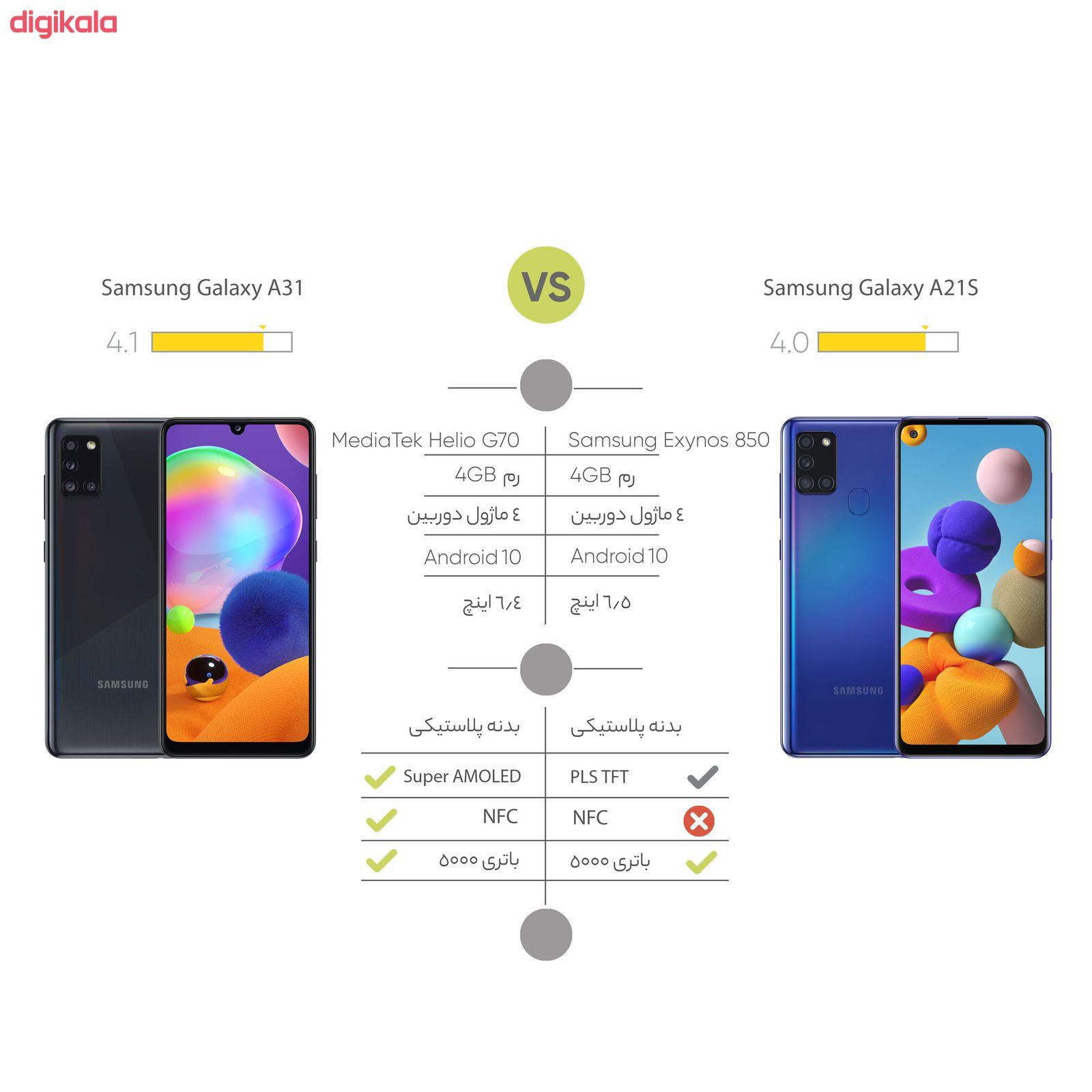 گوشی موبایل سامسونگ مدل Galaxy A21S SM-A217F/DS دو سیمکارت ظرفیت 64 گیگابایت main 1 15