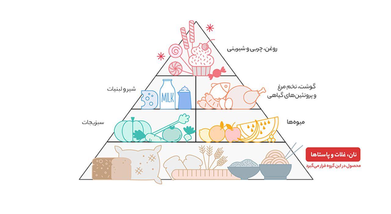 نودالیت با طعم گوشت الیت مقدار 75 گرم main 1 5