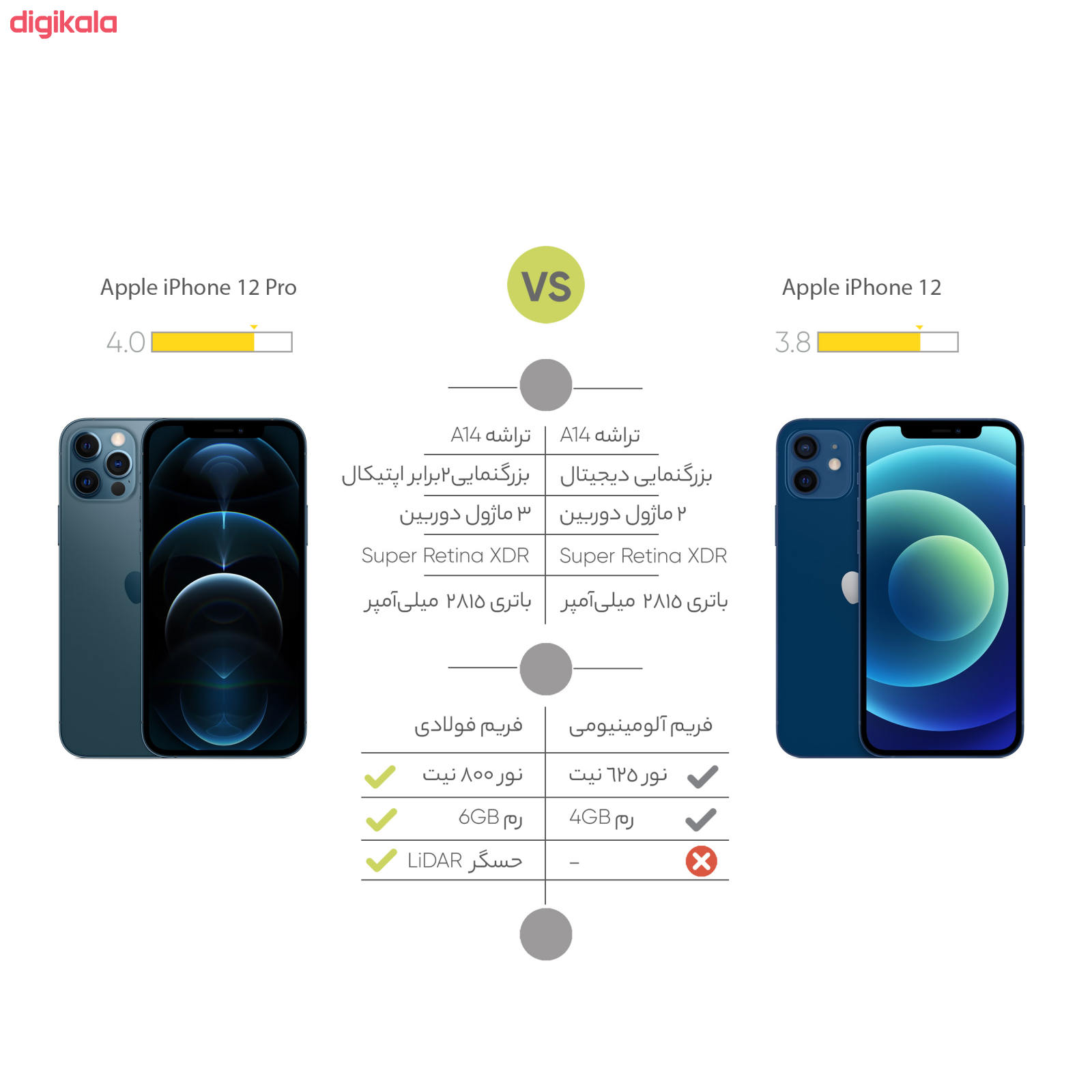 گوشی موبایل اپل مدل iPhone 12 A2404 دو سیم کارت ظرفیت 128 گیگابایت  main 1 18