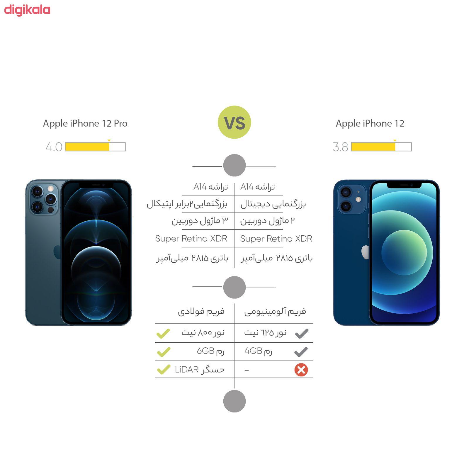 گوشی موبایل اپل مدل iPhone 12 A2404 دو سیم کارت ظرفیت 256 گیگابایت  main 1 18
