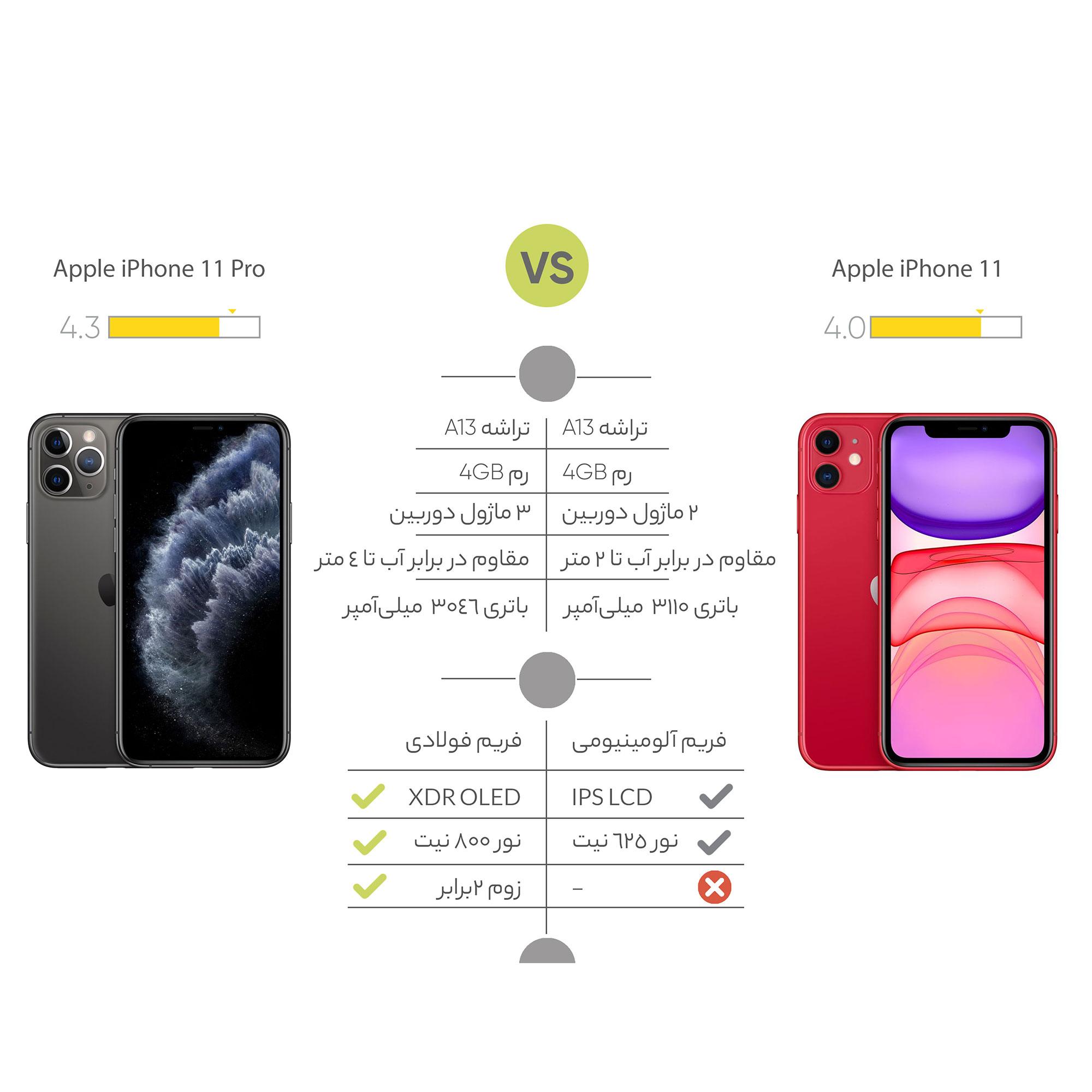 گوشی موبایل اپل مدل iPhone 11 Pro A2217 دو سیم کارت ظرفیت 256 گیگابایت main 1 13