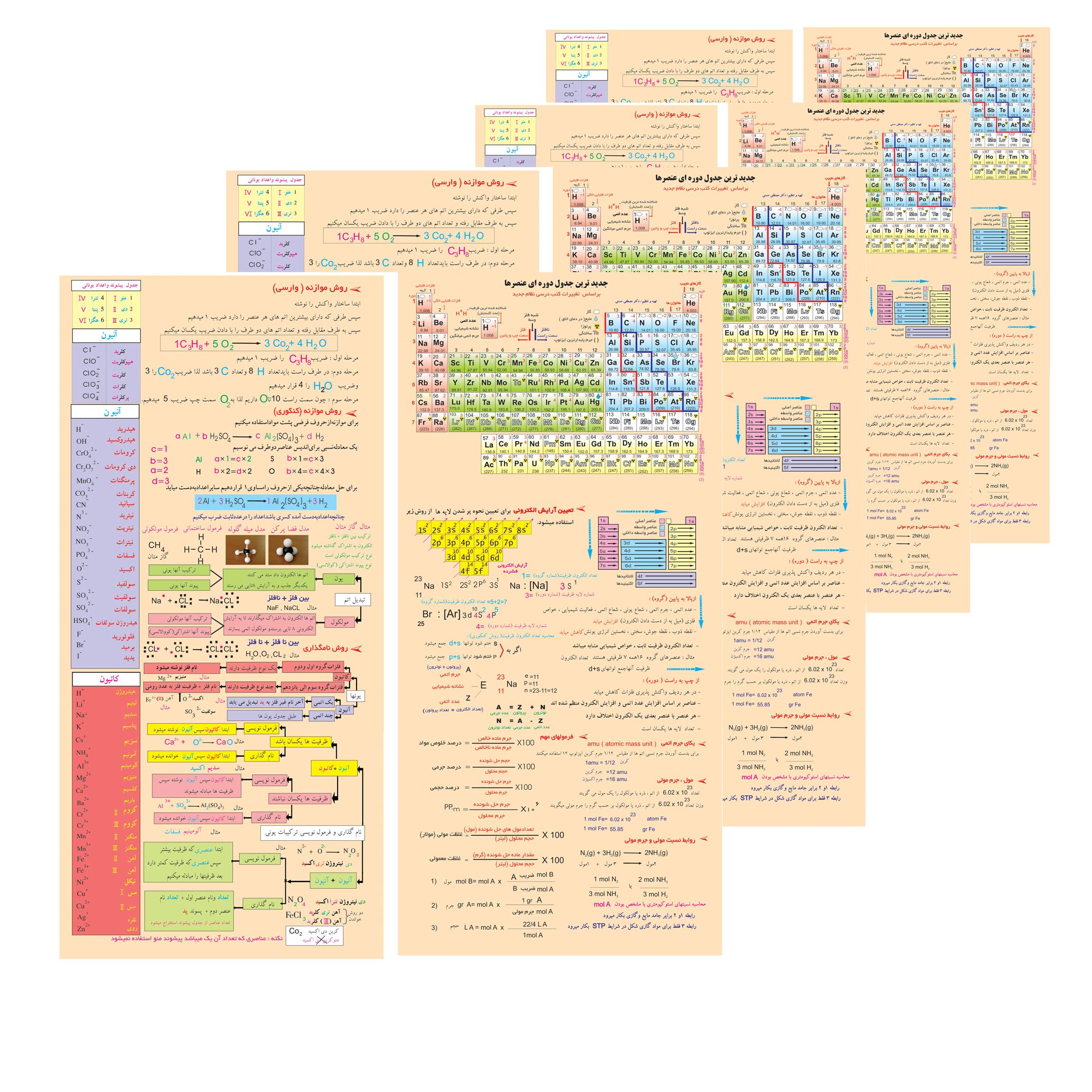 پوستر آموزشی طرح جدول تناوبی مدلسازان کد 13 بسته 4 عددی