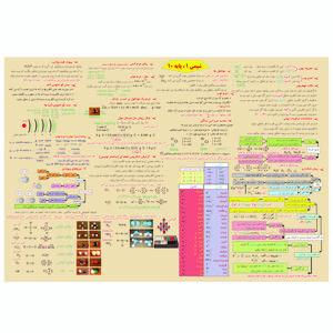 پوستر آموزشی طرح جدول تناوبی شیمی 1 پایه دهم کد 10