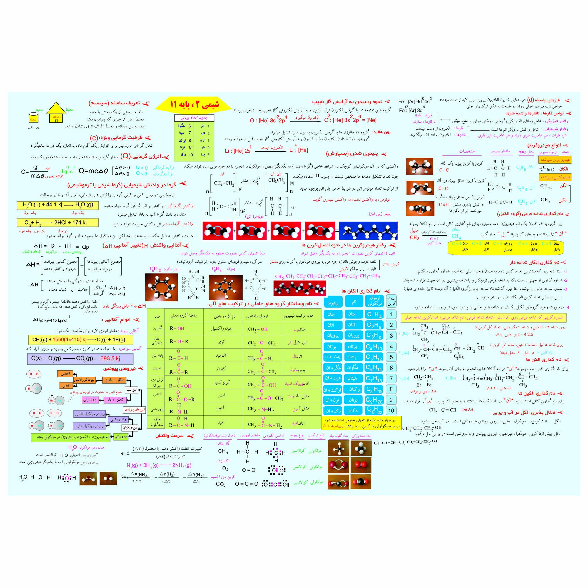 پوستر آموزشی طرح جدول تناوبی شیمی 2 پایه یازدهم کد 11