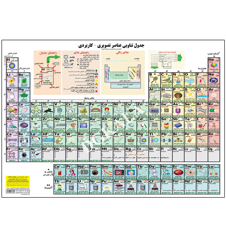 پوستر آموزشی طرح جدول تناوبی عناصر تصویری وکاربردی مدل P7050