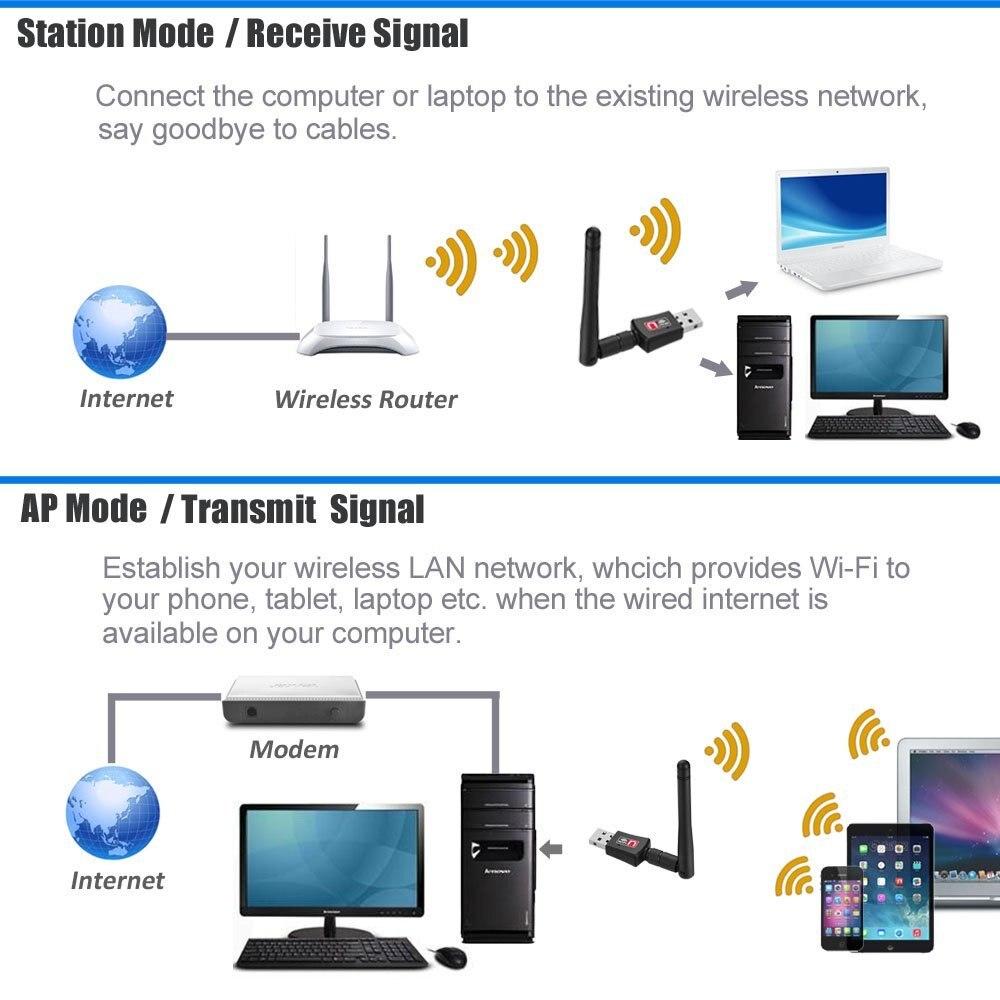 کارت شبکه usb بی سیم مدل 802IIN