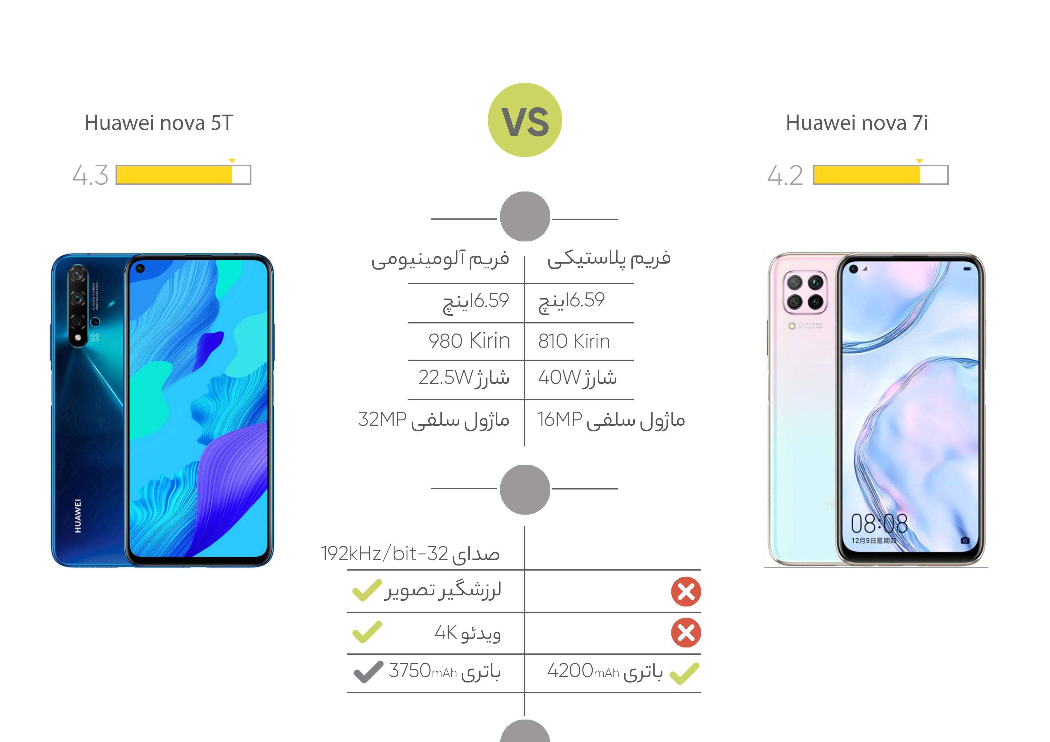 گوشی موبایل هوآوی مدل Nova 7i ظرفیت 128 گیگابایت